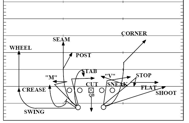 PG route combos hb thumb Pass Routes 101